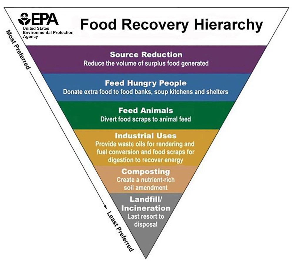EPA_hierarchy_300ppi