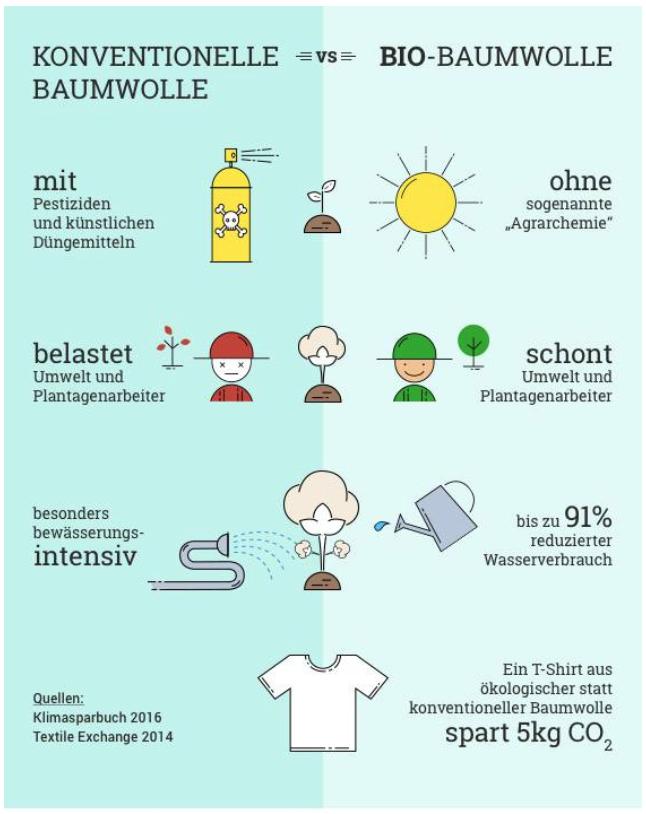 Grafik_Bio-Baumwolle